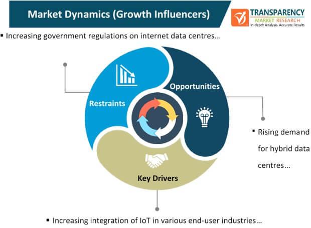 internet data center market dynamics