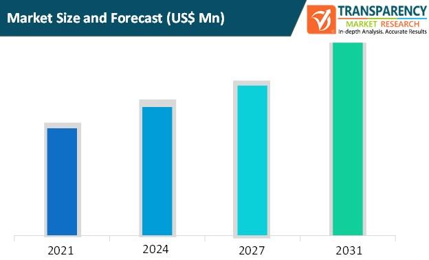 internet data center market size and forecast