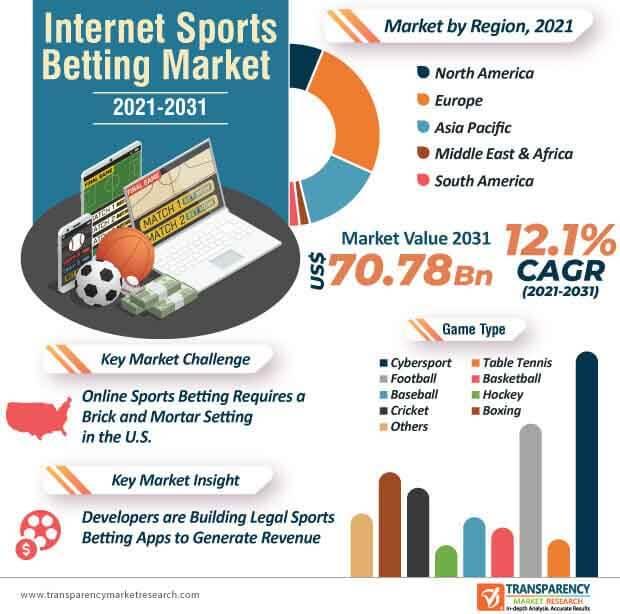 internet sports betting market infographic