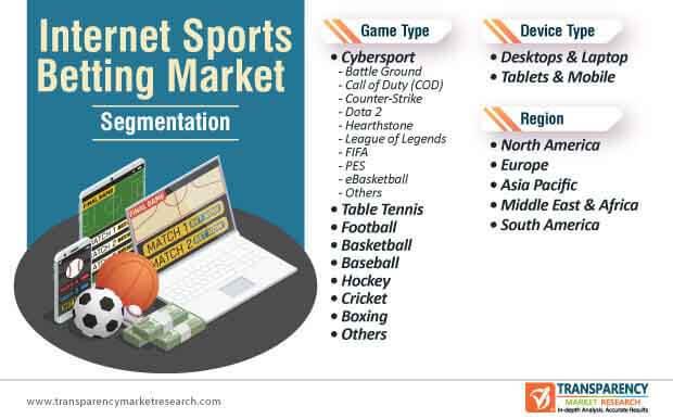 internet sports betting market segmentation