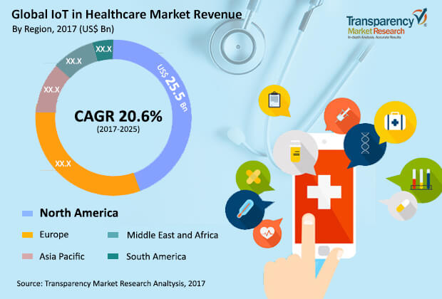 internet-things-healthcare-market.jpg