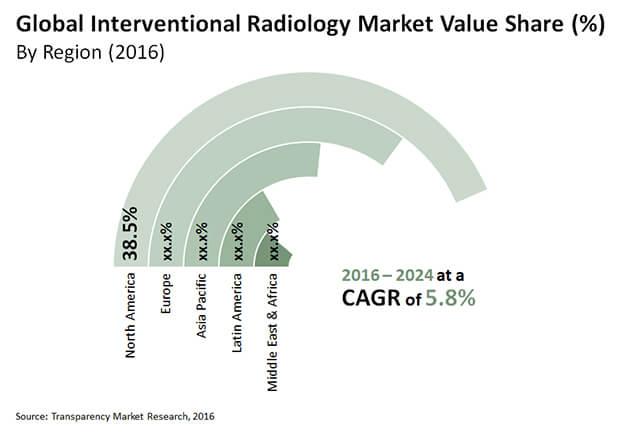 interventional radiology market