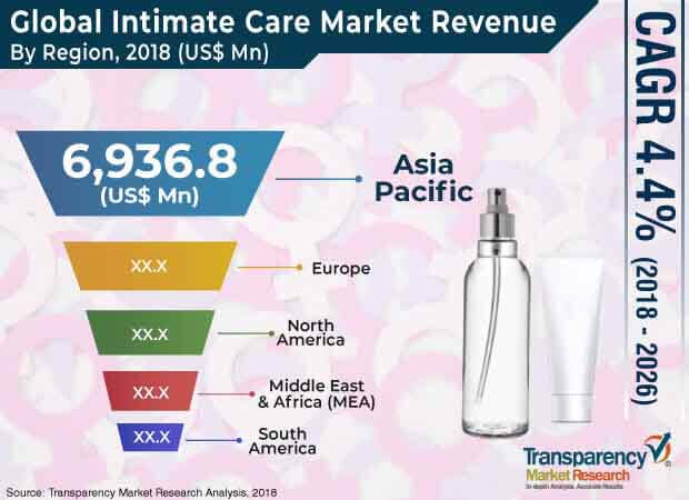 intimate care market