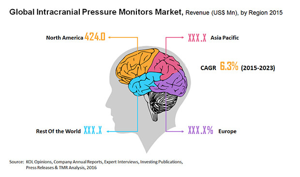 intracranial-pressure-monitors-market