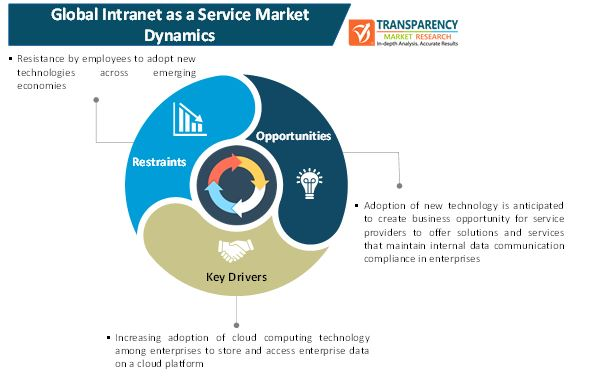 intranet as a service market 1