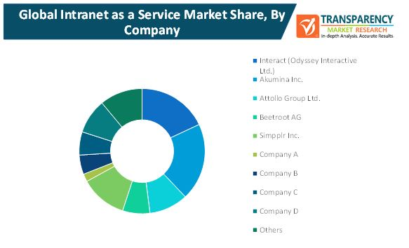intranet as a service market 2