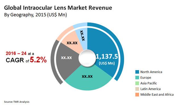 intraocular lens market
