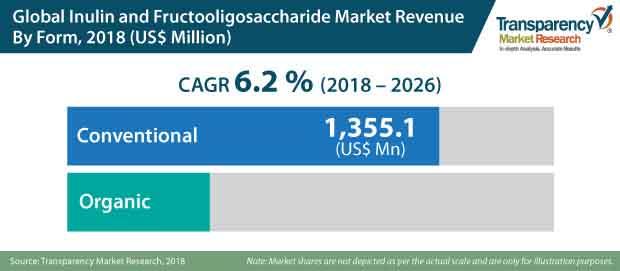 inulin-fructooligosaccharide-market.jpg