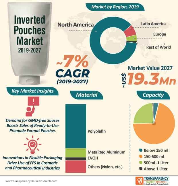 inverted pouches market infographic