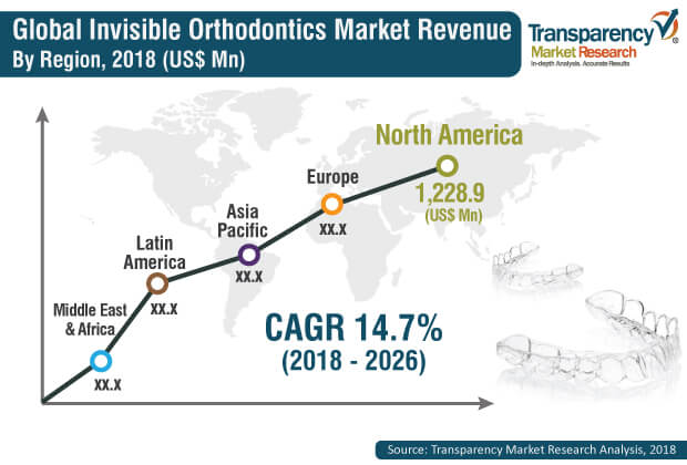invisible orthodontics market
