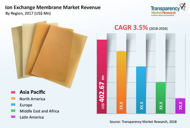ion exchange membrane industry