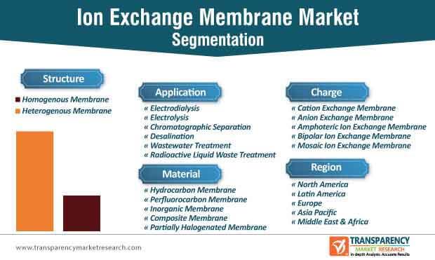 ion exchange membrane market segmentation