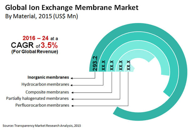 ion-exchange-membrane-market