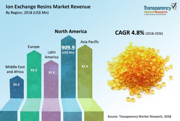 ion exchange resins industry