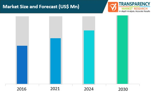 iot analytics market size and forecast