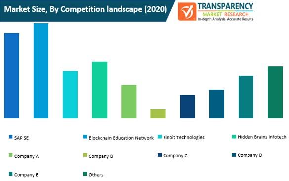 iot application development services market size by competition landscape
