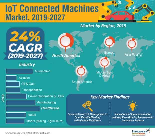 iot connected machines market infographic