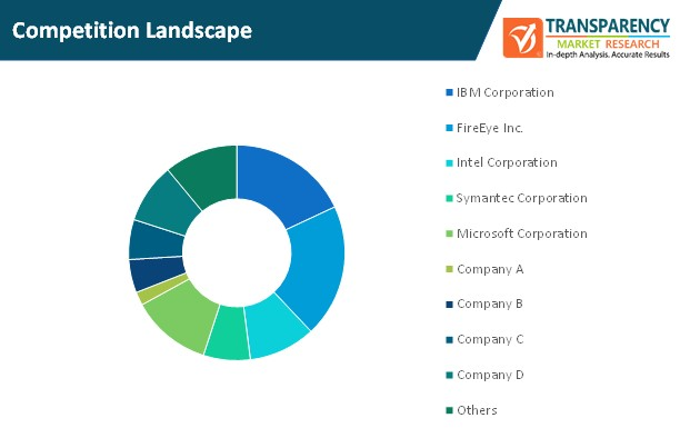 iot in analytical instrumentation market competition landscape