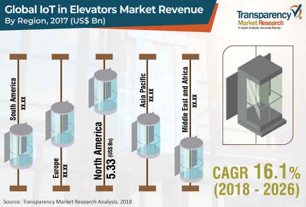 iot in elevators market