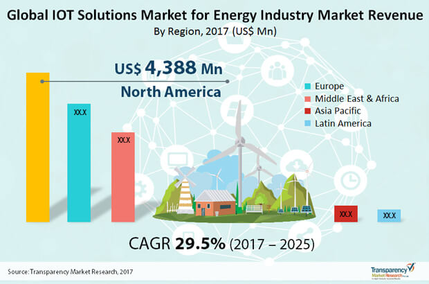 iot solutions for energy market