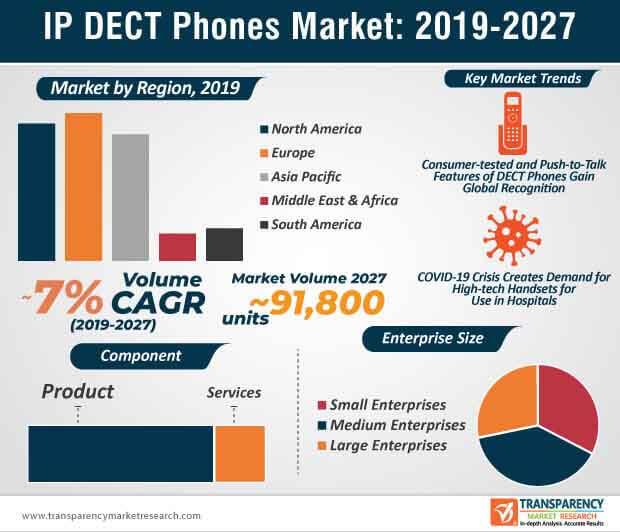 ip dect phones market Infographic