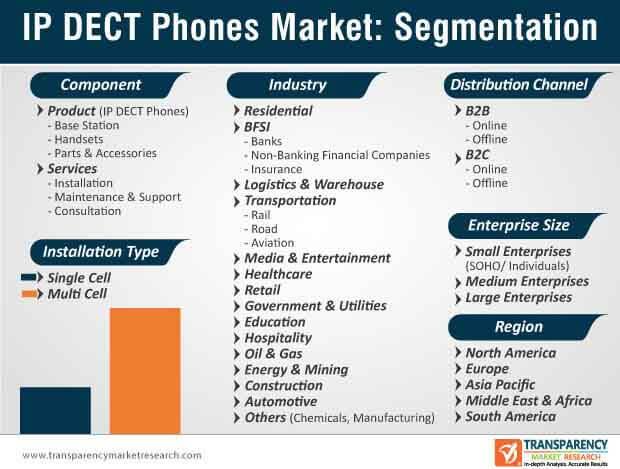 ip dect phones market segmentation
