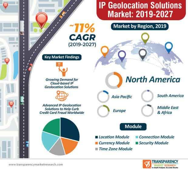ip geolocation solutions infographic