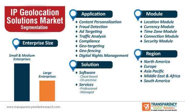 ip geolocation solutions segmentation