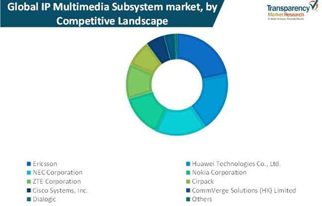 ip multimedia subsystem market