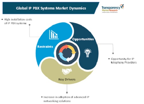 ip pbx systems market 1