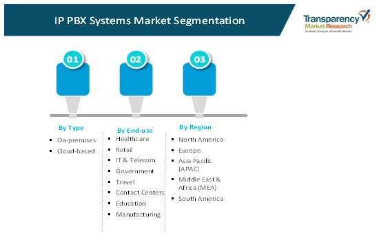 ip pbx systems market 2