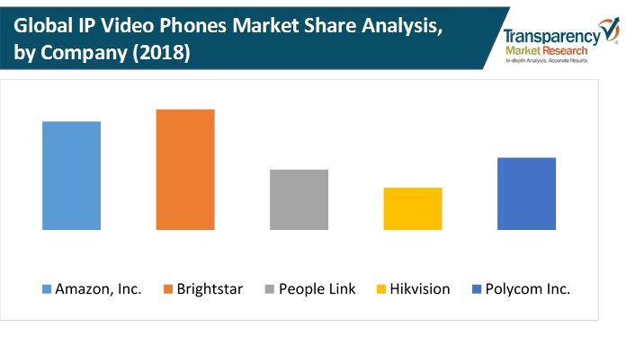 ip video phones market 1