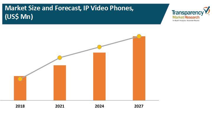 ip video phones market 2