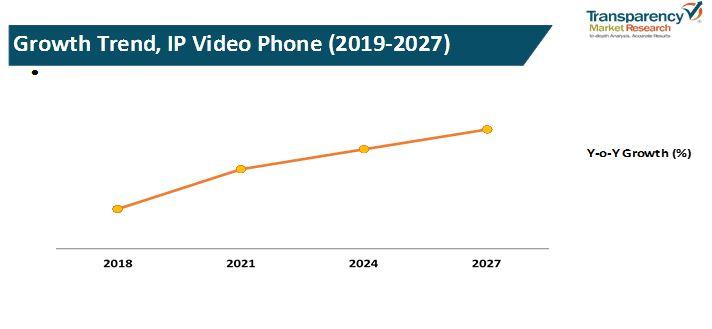 ip video phones market