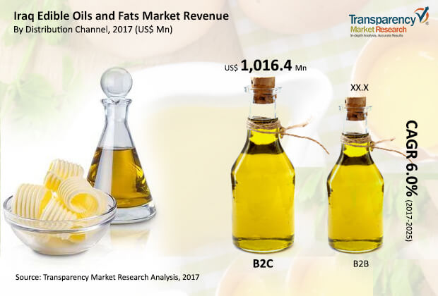 iraq-edible-oils-fats-market.jpg