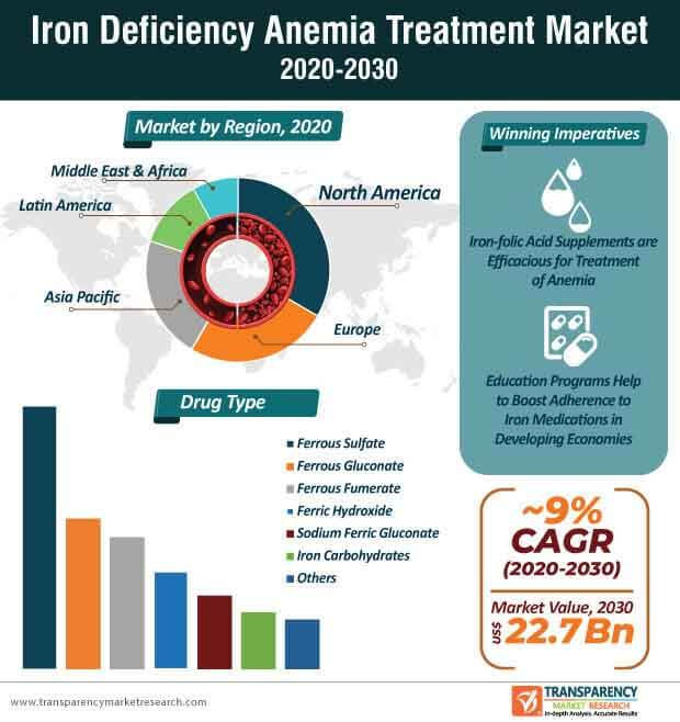 iron deficiency anemia treatment market infographic