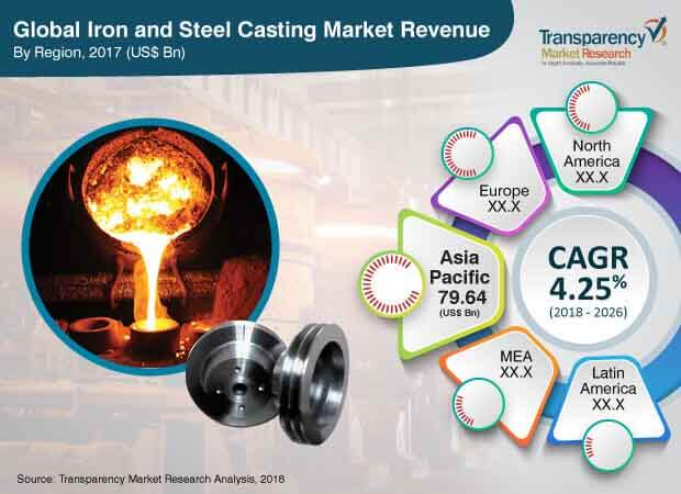 Iron and Steel Casting  Market Insights, Trends & Growth Outlook