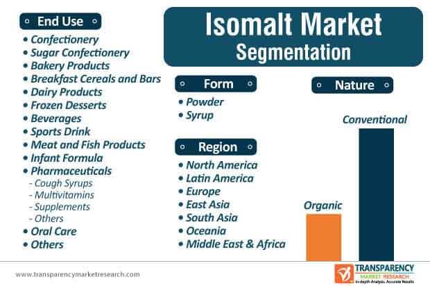 isomaltulose market segmentation