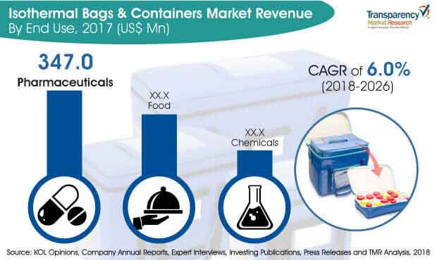 isothermal-bags-containers-market.jpg