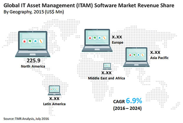 it-asset-management-market