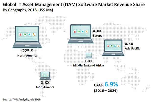 it-asset-management-market