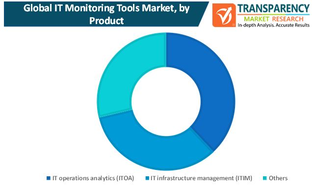 it monitoring tools market
