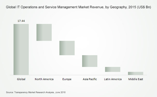 it-operations-service-management-market
