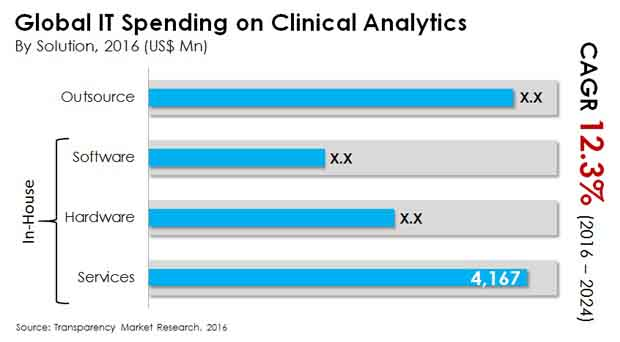it spending on clinical analytics market