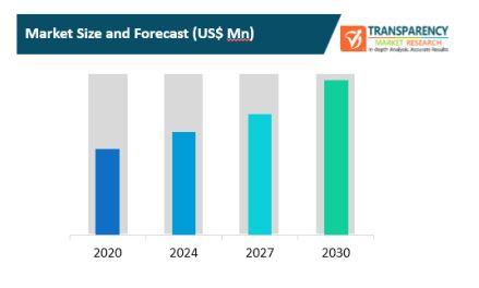 k 12 it infrastructure spending market