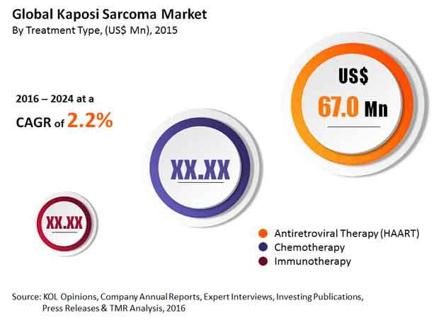 kaposi-sarcoma-market