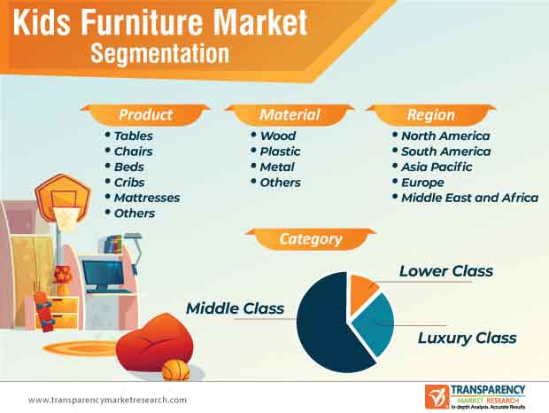 kids furniture market segmentation