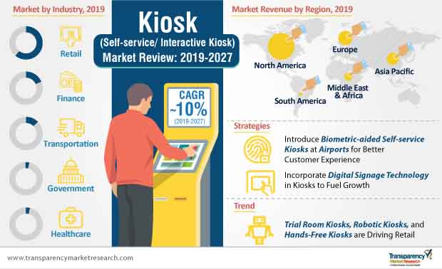 Kiosk (Self-service/Interactive Kiosk)  Market Insights, Trends & Growth Outlook