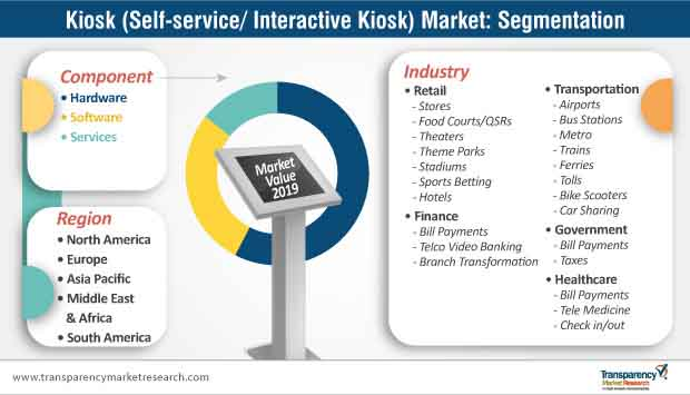 kiosk market segmentation