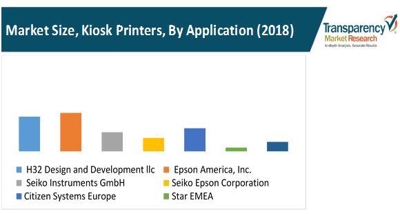 kiosk printers market 1